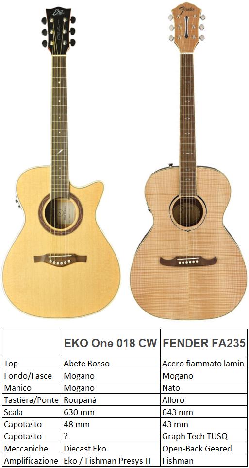 Acustica sui 200 euro, Fender o Eko?