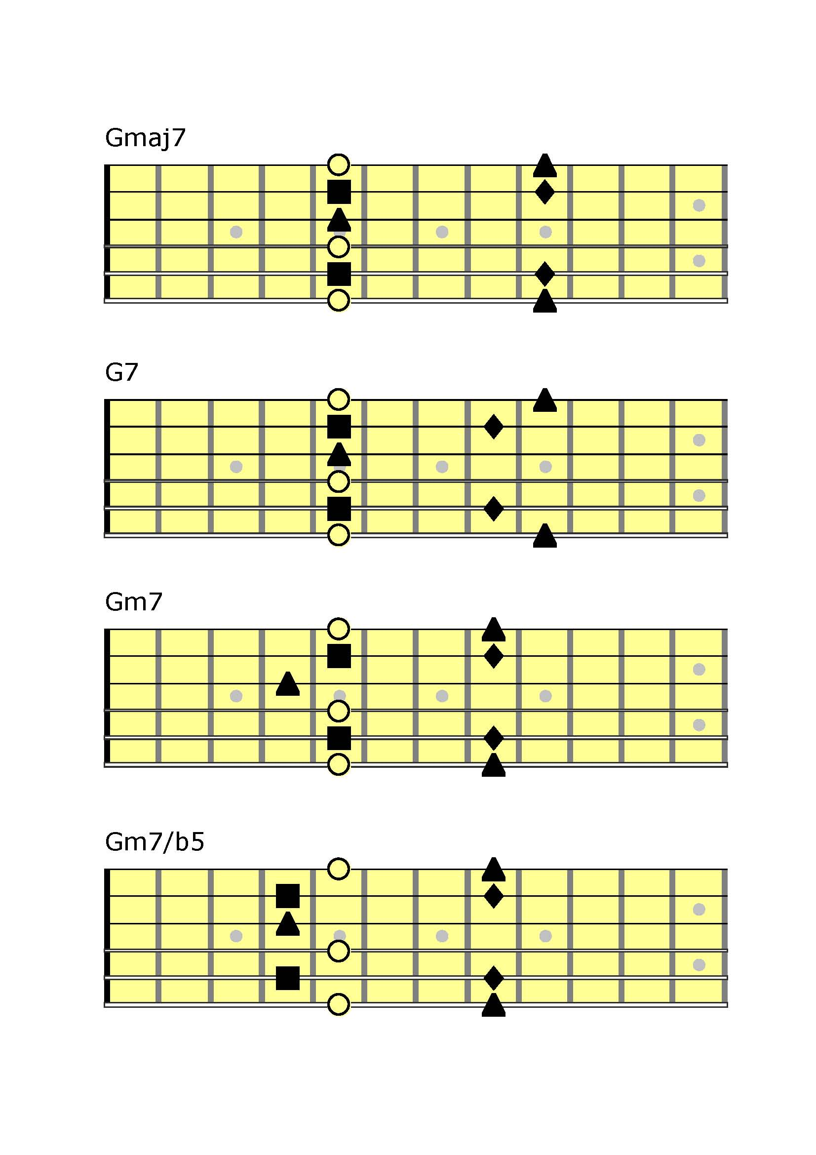 Le quadriadi in Open D Tuning