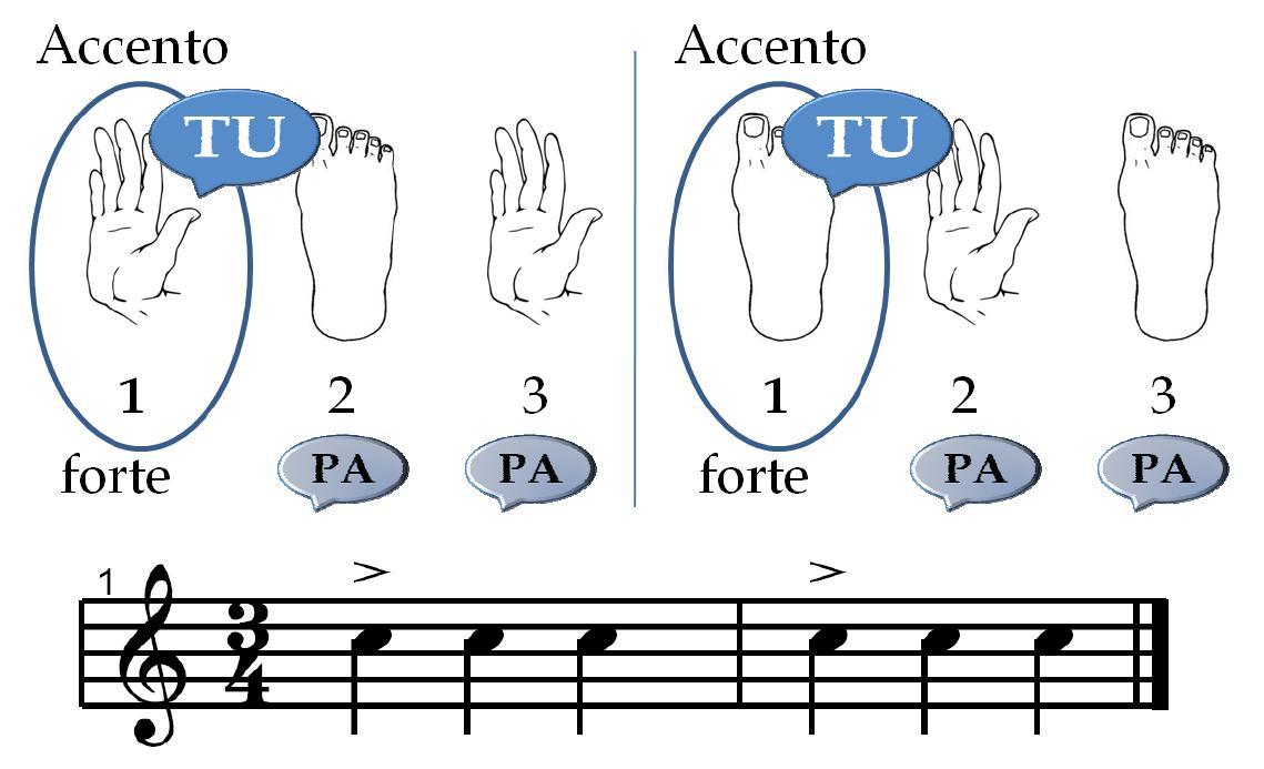 Il ritmo nelle mani e nei piedi