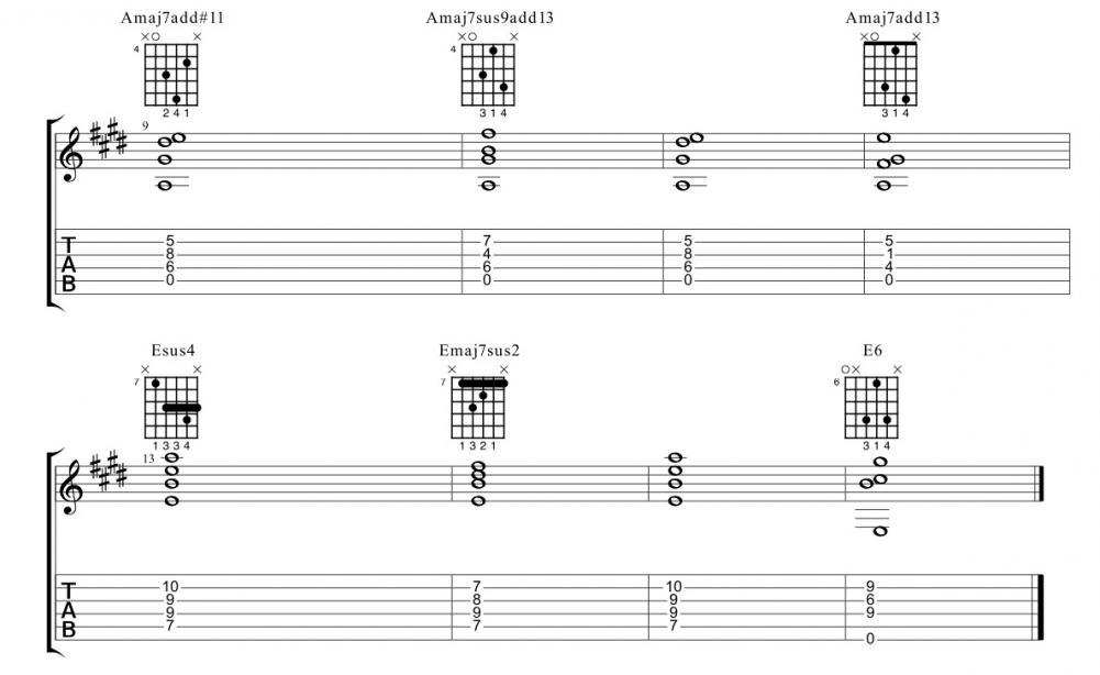 Costruire un riff: tra accordi & melodia