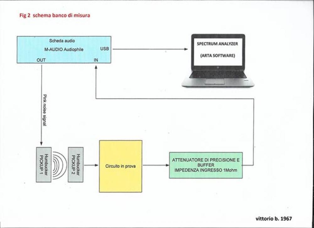 Controllo di tono Modern 1 e Modern 2: un riscontro scientifico