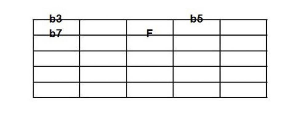 Quadriadi: sviluppi tecnici su coppie di due corde
