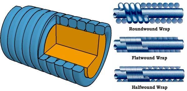 Suono e manutenzione della corda liscia