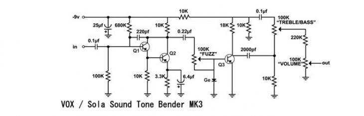 Tone Bender MKIII: Germanio leggendario